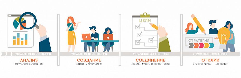 KPI и мотивация персонала